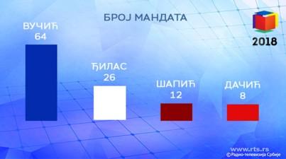 konacn rezultati beograd izbori 2018